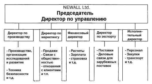 Проведение переговоров